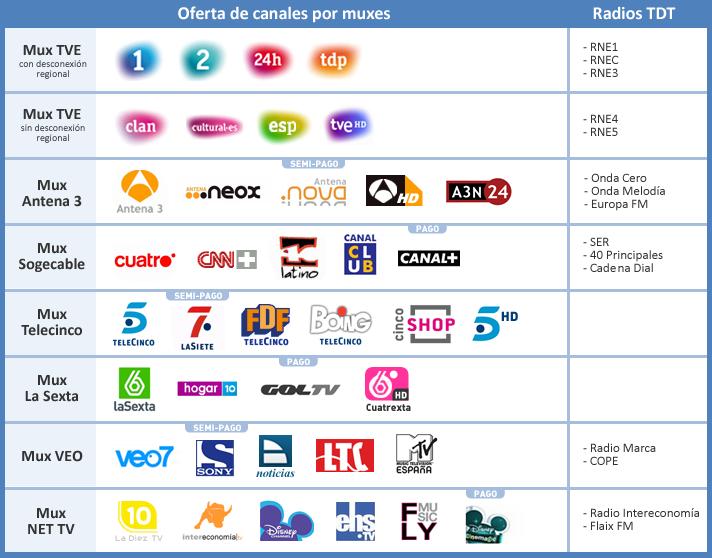 Canales de TDT en España en el año 2010. (Foto: Flickr.com).